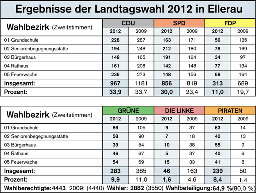 Quelle: Quickborner Tageblatt vom 07. Mai 2012